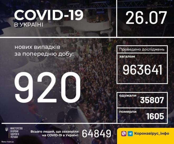 +920 нових випадків COVID-19 в Україні - фото