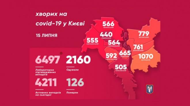 Київ встановив рекорд із захворювання COVID-19 - фото