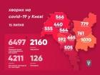 Київ встановив рекорд із захворювання COVID-19
