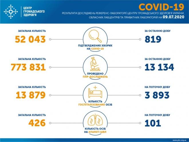 Третю добу в Україні 800+ випадків COVID-19 - фото