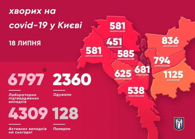 В Києві ще 108 людей захворіли на COVID-19 - фото