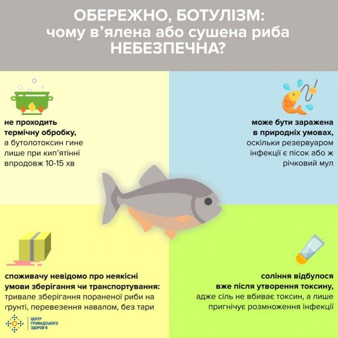В Києві виявлено захворювання на ботулізм - фото