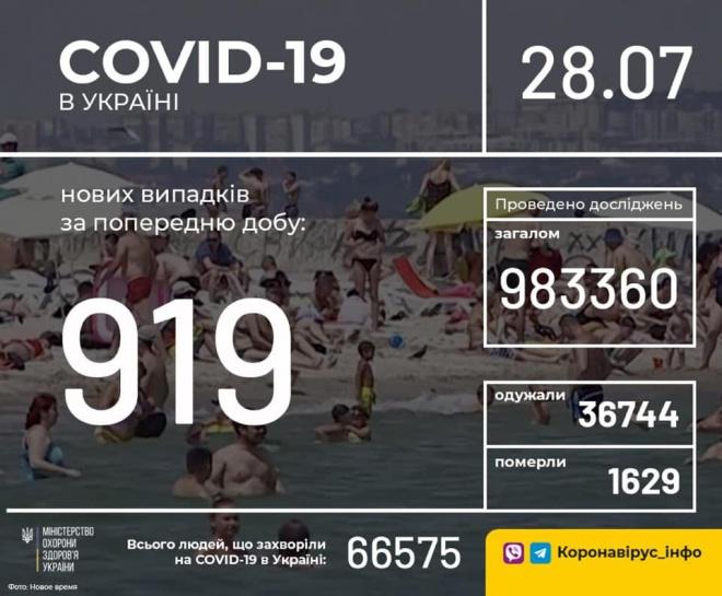 В Україні +919 випадків COVID-19 - фото
