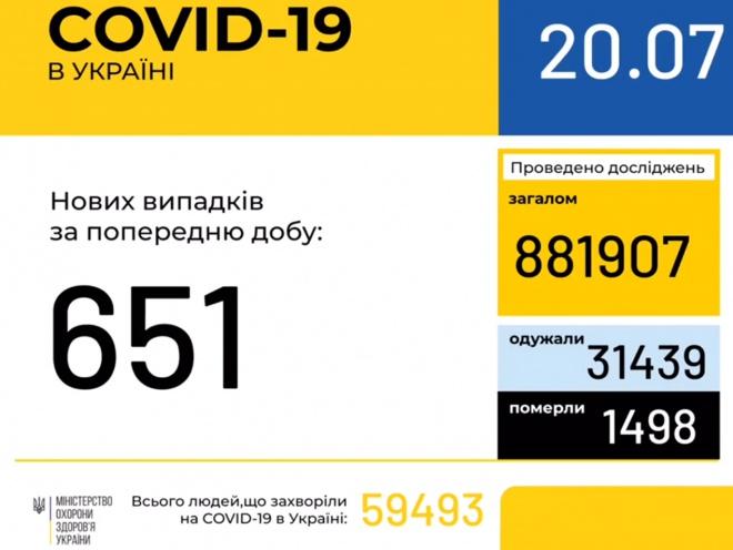 В Україні + 651 новий випадок COVID-19 - фото