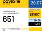 В Україні + 651 новий випадок COVID-19