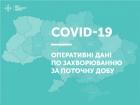 В Україні добова кількість виявлених випадків COVID-19 зросла до майже однієї тисячі