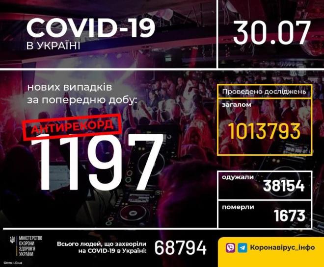 В Україні новий добовий антирекорд COVID-19 - фото