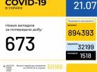 В Україні зафіксовано 673 нових випадки COVID-19
