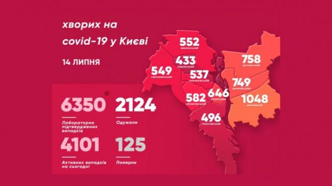 За добу в Києві +112 захворювань COVID-19 - фото