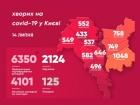 За добу в Києві +112 захворювань COVID-19
