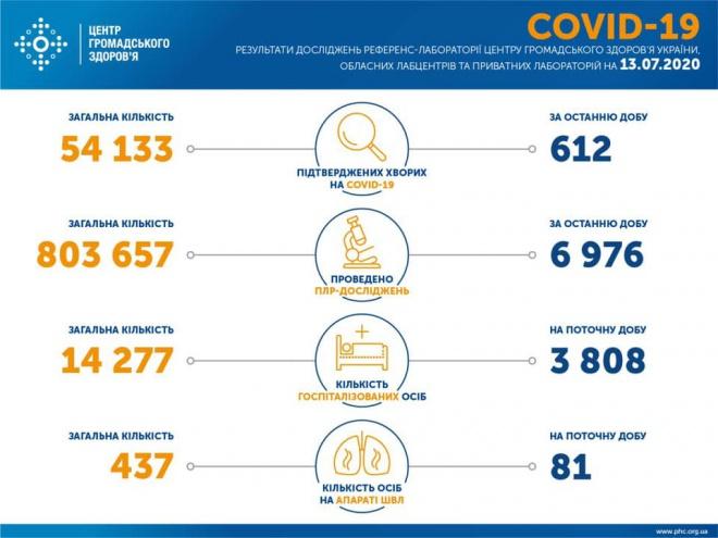 За неділю зафіксовано 612 випадків COVID-19 в Україні - фото