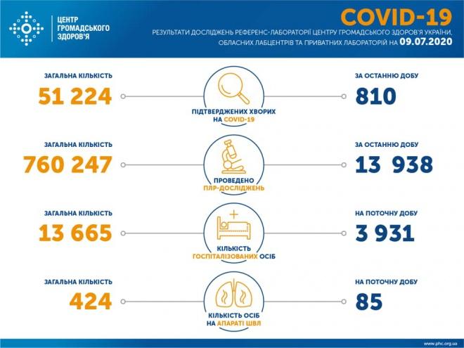 Знову 800+ випадків COVID-19 в Україні за добу - фото