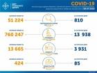 Знову 800+ випадків COVID-19 в Україні за добу