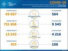 Знову менше 600 випадків COVID-19 в Україні за добу