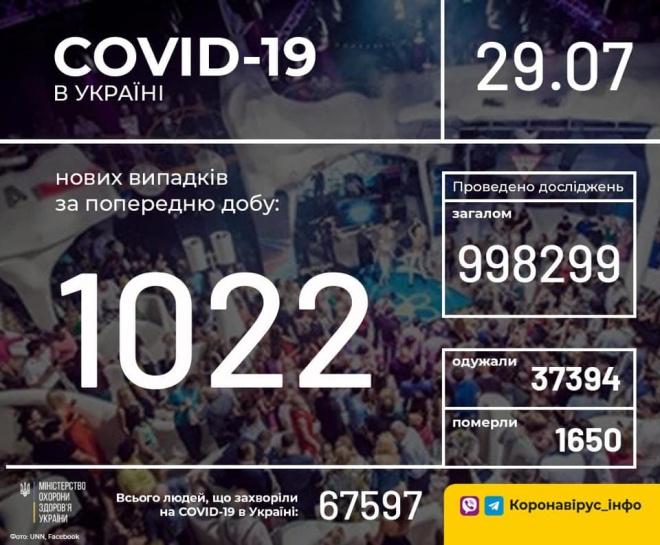 Зросла кількість виявлених захворювань COVID-19: понад тисяча - фото