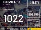 Зросла кількість виявлених захворювань COVID-19: понад тисяча