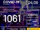 +1061 випадок COVID-19 в Україні