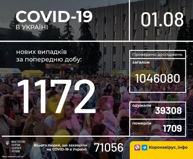 +1172 випадки COVID-19 в Україні - фото
