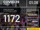 +1172 випадки COVID-19 в Україні
