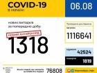 +1318 нових випадків COVID-19 в Україні