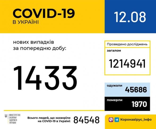 +1433 випадки COVID-19 за минулу добу в Україні - фото