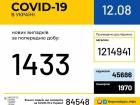 +1433 випадки COVID-19 за минулу добу в Україні