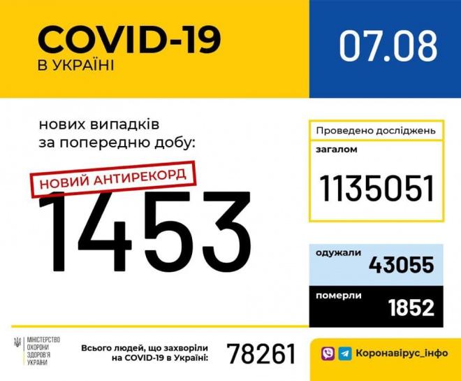+1453 зафіксованих випадків COVID-19 за добу в Україні - фото