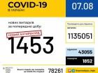 +1453 зафіксованих випадків COVID-19 за добу в Україні