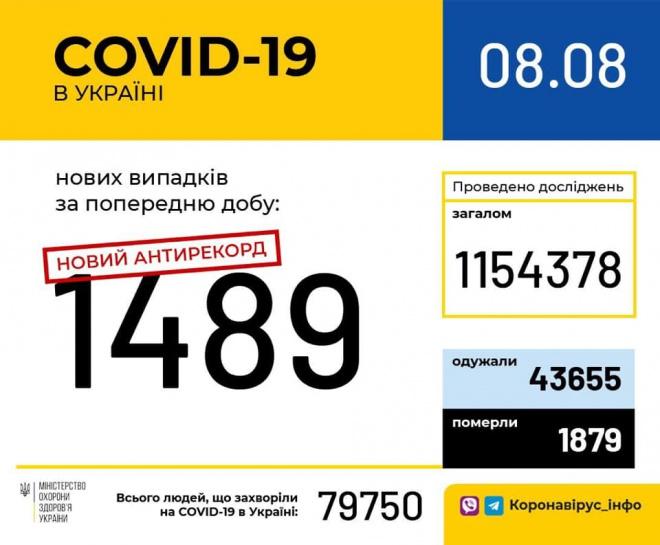 1489 нових випадків COVID-19 за добу - фото