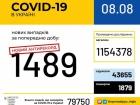 1489 нових випадків COVID-19 за добу
