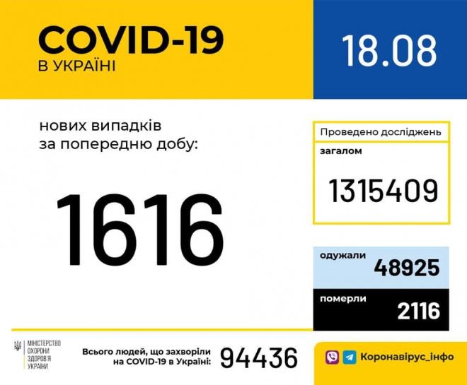 +1616 нових випадків коронавірусної хвороби COVID-19 - фото