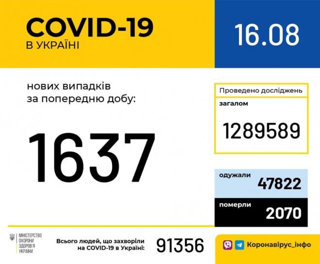 +1637 виявлених випадків COVID-19 в Україні, 392 людей одужало - фото