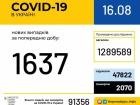 +1637 виявлених випадків COVID-19 в Україні, 392 людей одужало
