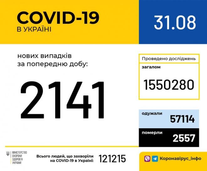 +2141 новий випадок COVID-19 - фото