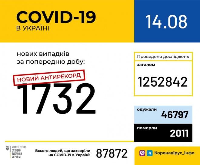 Добова кількість виявлених випадків COVID-19 зросла до понад 1700 - фото