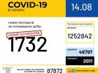 Добова кількість виявлених випадків COVID-19 зросла до понад 1700