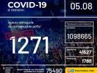 Добова кількість зафіксованих захворілих на COVID-19 знову побила рекорд