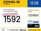 Маємо черговий антирекорд із виявлених захворювань COVID-19 за добу