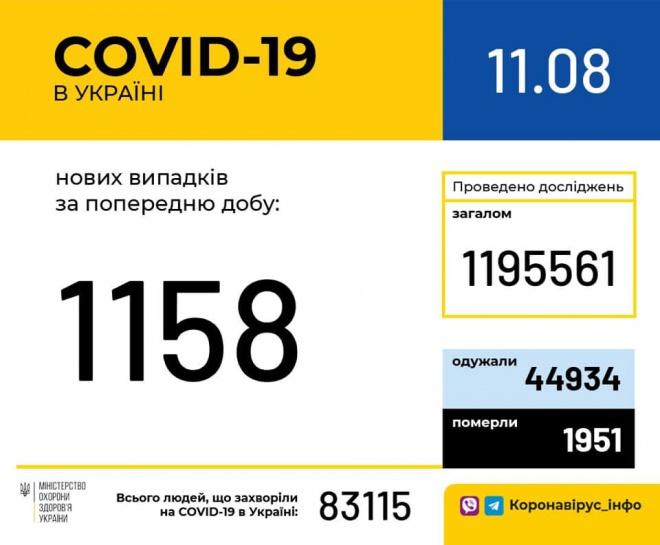 Протягом доби підтверджено 1158 випадків COVID-19 - фото