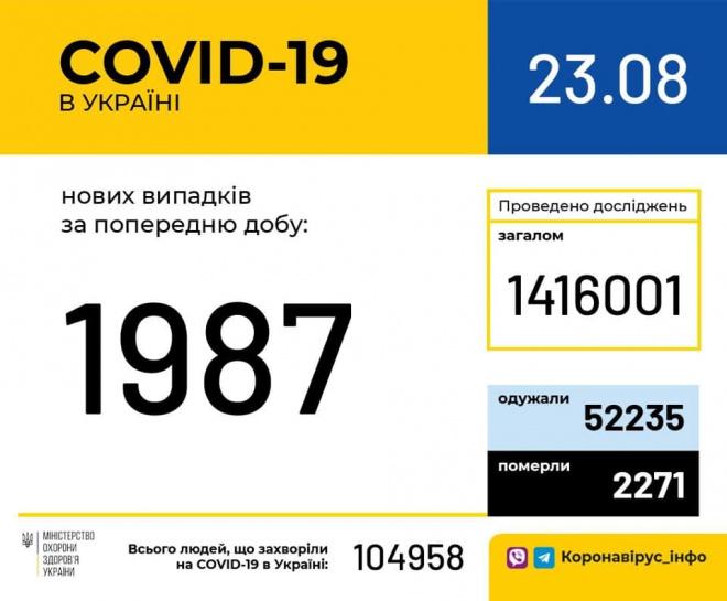 Ще майже 2000 українців захворіли на COVID-19 - фото