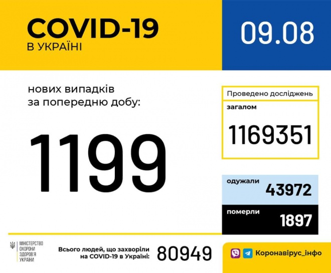 В Україні 1199 нових випадків COVID-19 - фото
