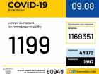 В Україні 1199 нових випадків COVID-19