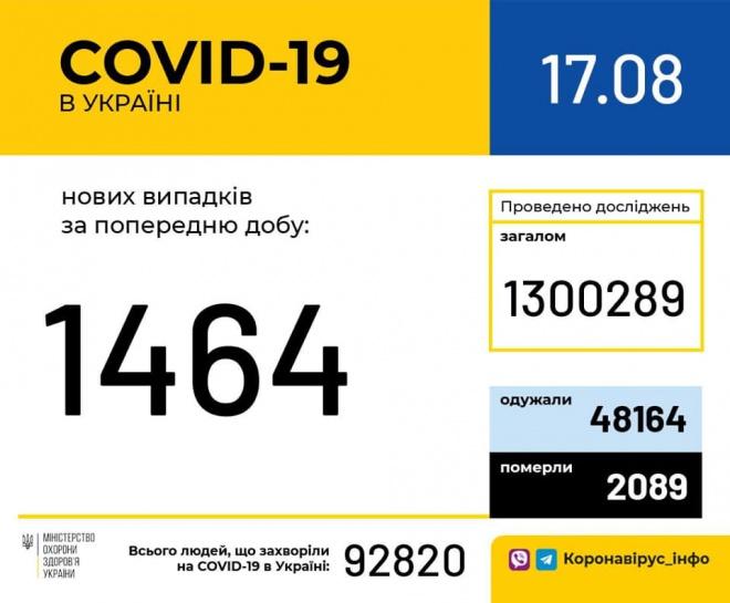 В Україні зафіксовано 1464 нові випадки COVID-19 - фото