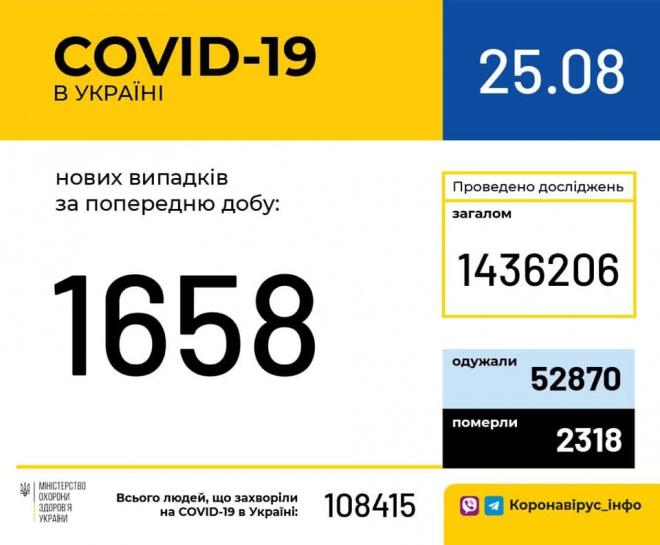 В Україні зафіксовано +1658 випадків COVID-19 - фото