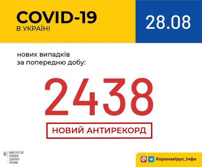 Встановлено черговий рекорд добової кількості виявлених випадків COVID-19 - фото