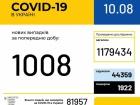 За неділю в Україні зафіксовано 1008 нових випадків COVID-19