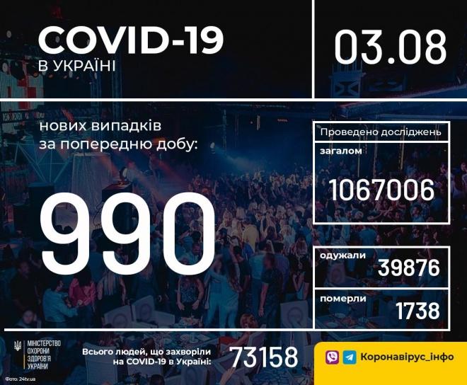 За неділю зафіксовано майже 1000 захворювань COVID-19 - фото