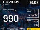 За неділю зафіксовано майже 1000 захворювань COVID-19