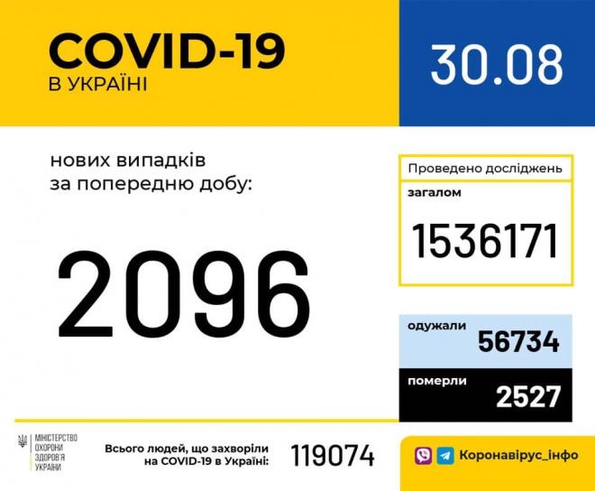 Зафіксовано 2096 нових випадків COVID-19 - фото