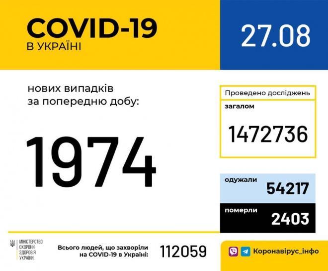 Зафіксовано майже 2 тисячі випадків COVID-19 в Україні, найбільше – в Києві - фото